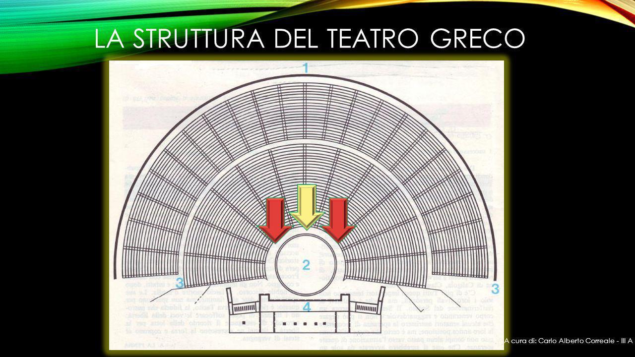 La struttura del teatro greco