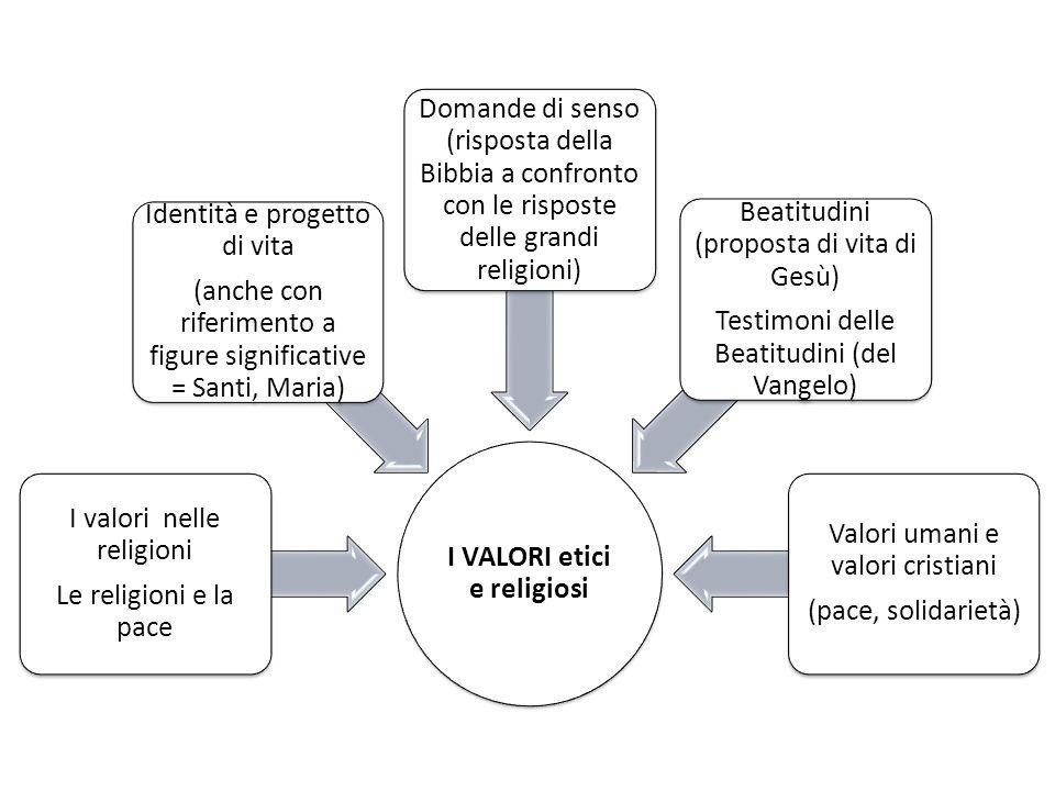 I VALORI etici e religiosi