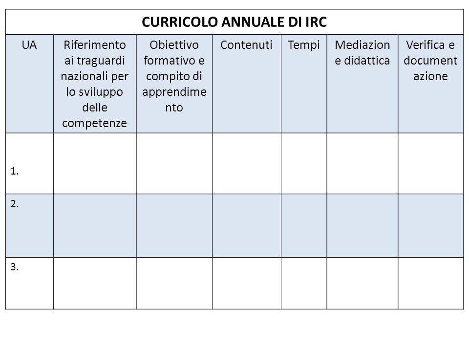 CURRICOLO ANNUALE DI IRC