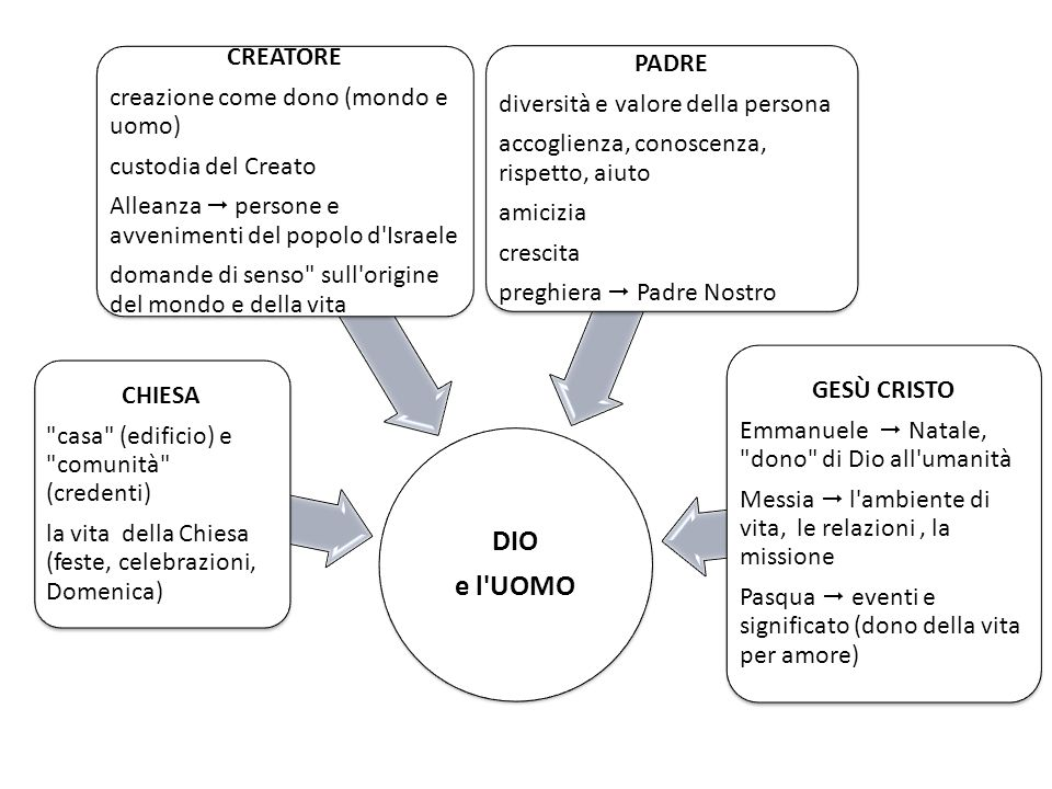 DIO e l UOMO CREATORE PADRE creazione come dono (mondo e uomo)
