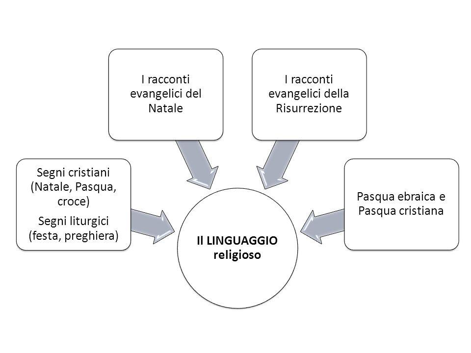Il LINGUAGGIO religioso