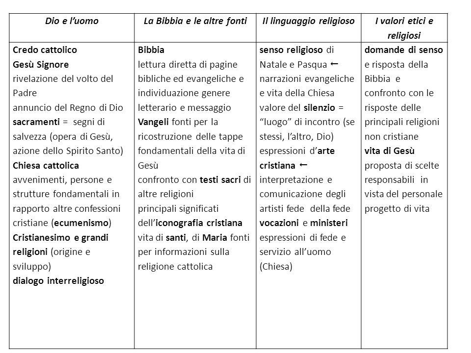 La Bibbia e le altre fonti Il linguaggio religioso