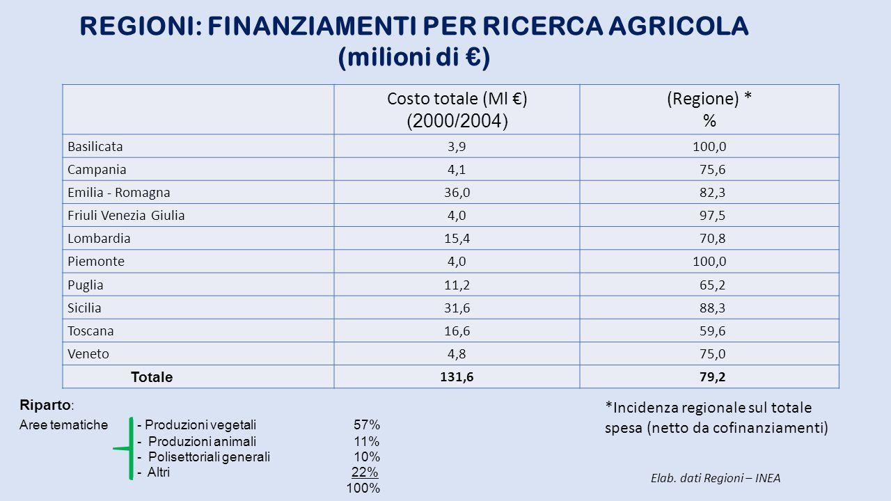 REGIONI: FINANZIAMENTI PER RICERCA AGRICOLA