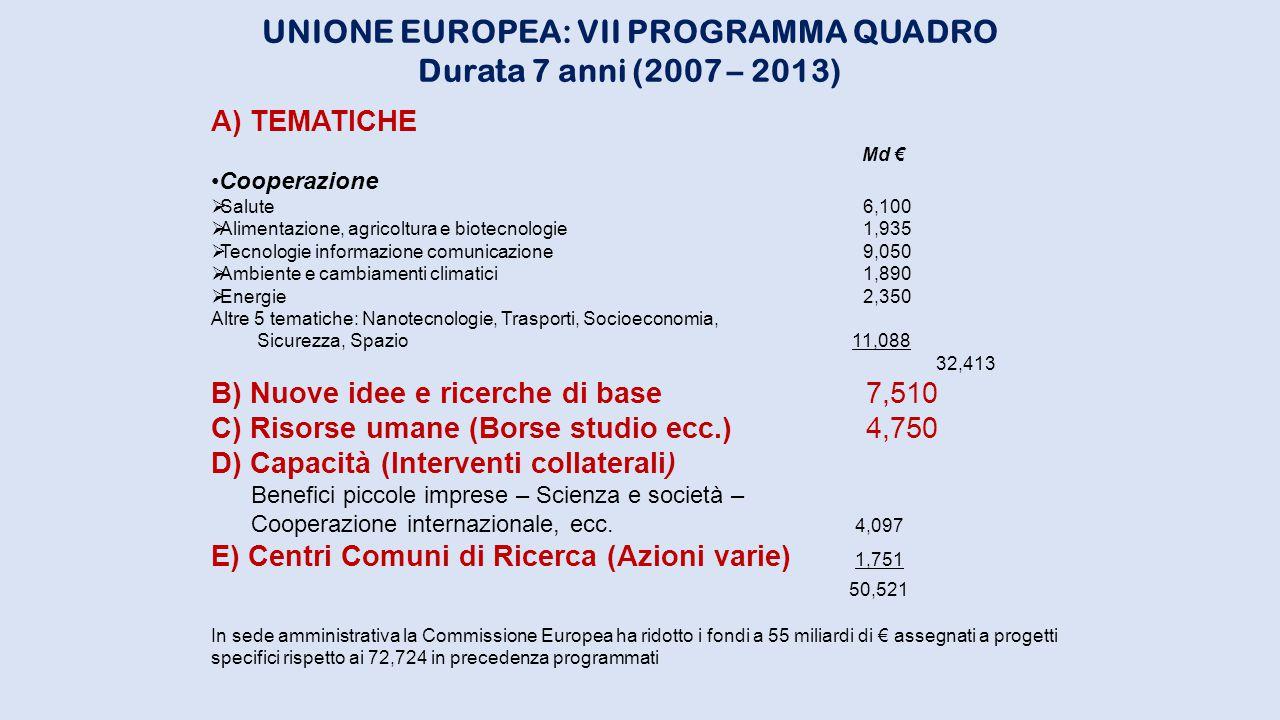 UNIONE EUROPEA: VII PROGRAMMA QUADRO