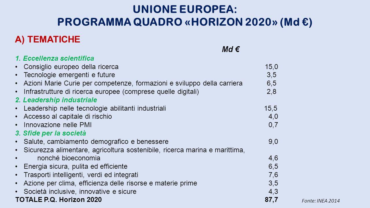 PROGRAMMA QUADRO «HORIZON 2020» (Md €)