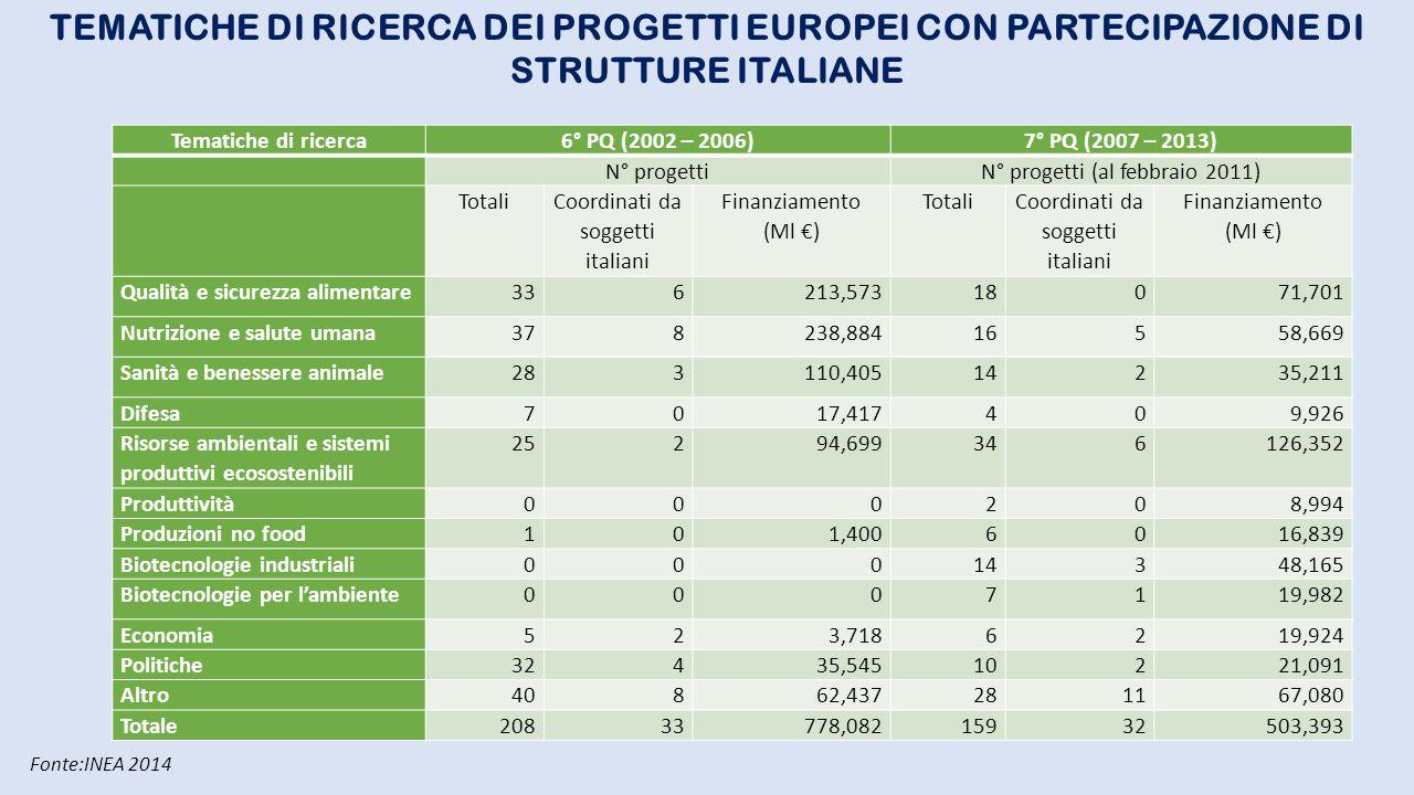 TEMATICHE DI RICERCA DEI PROGETTI EUROPEI CON PARTECIPAZIONE DI STRUTTURE ITALIANE