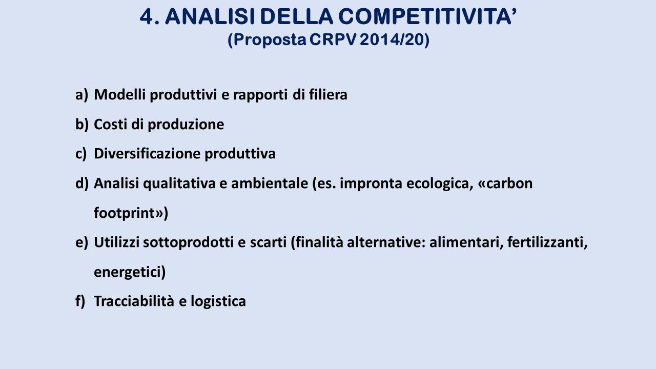 4. ANALISI DELLA COMPETITIVITA'