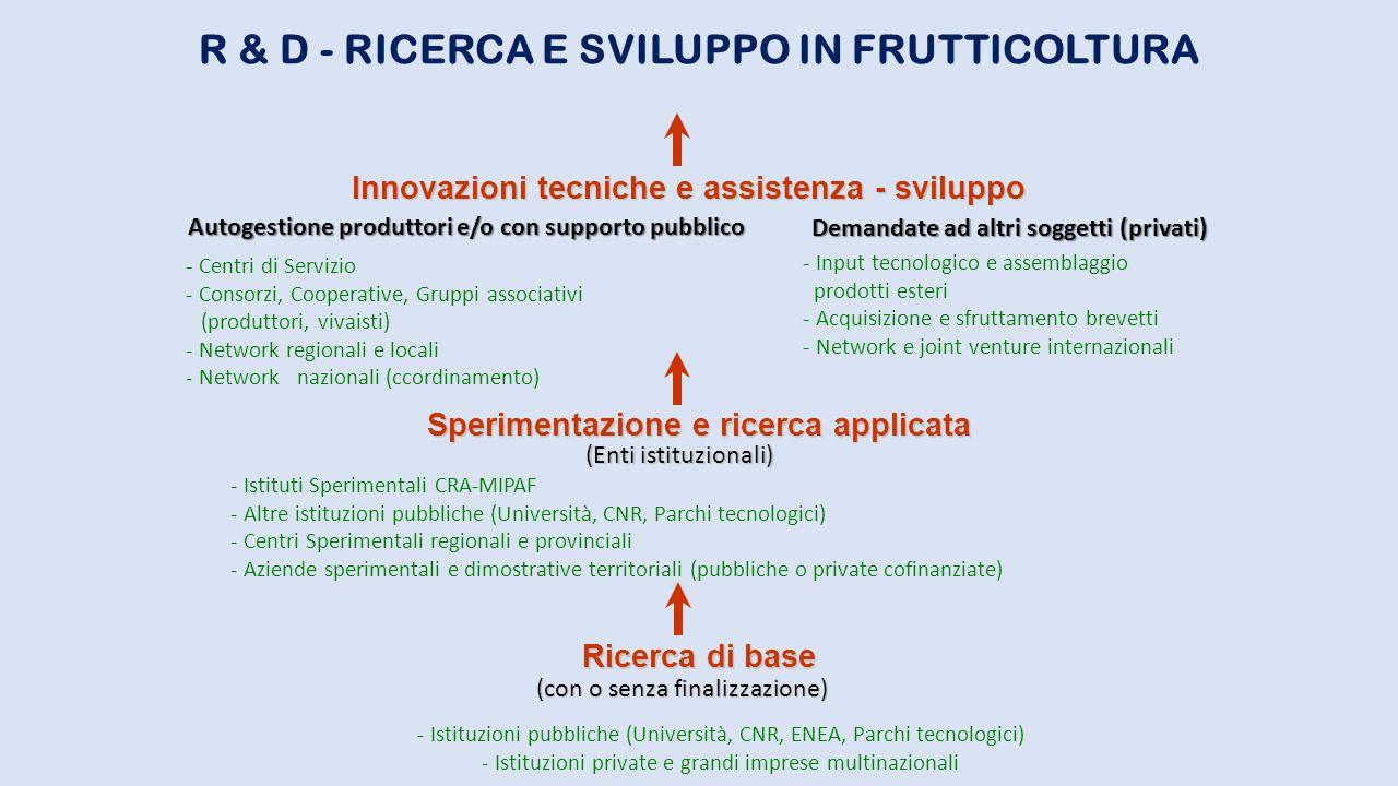 R & D - RICERCA E SVILUPPO IN FRUTTICOLTURA