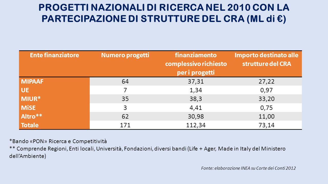PROGETTI NAZIONALI DI RICERCA NEL 2010 CON LA PARTECIPAZIONE DI STRUTTURE DEL CRA (ML di €)