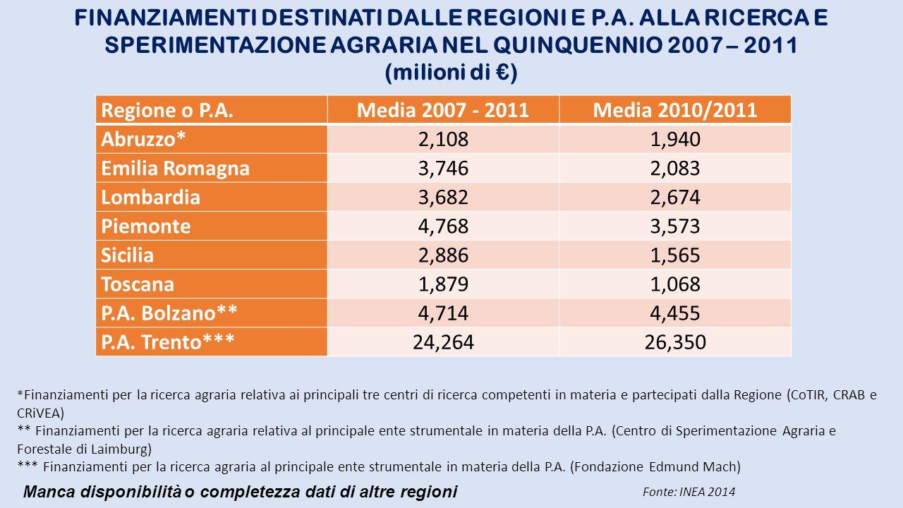 FINANZIAMENTI DESTINATI DALLE REGIONI E P. A