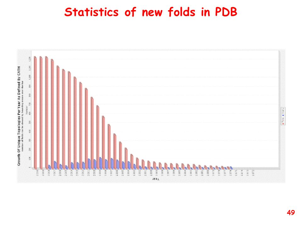 Statistics of new folds in PDB