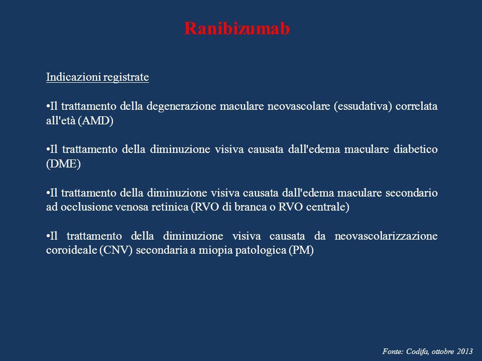 Ranibizumab Indicazioni registrate