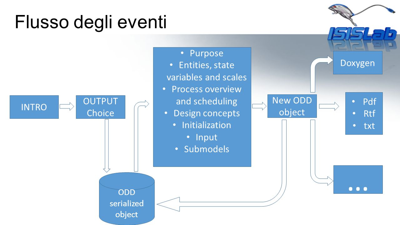 … Flusso degli eventi Purpose Entities, state variables and scales