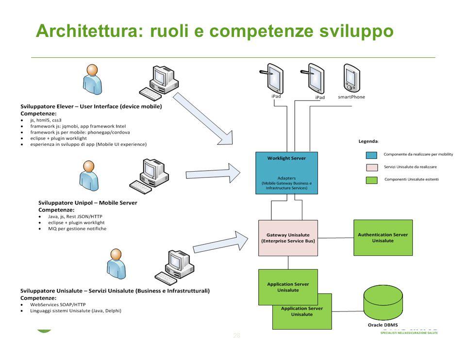Architettura: ruoli e competenze sviluppo