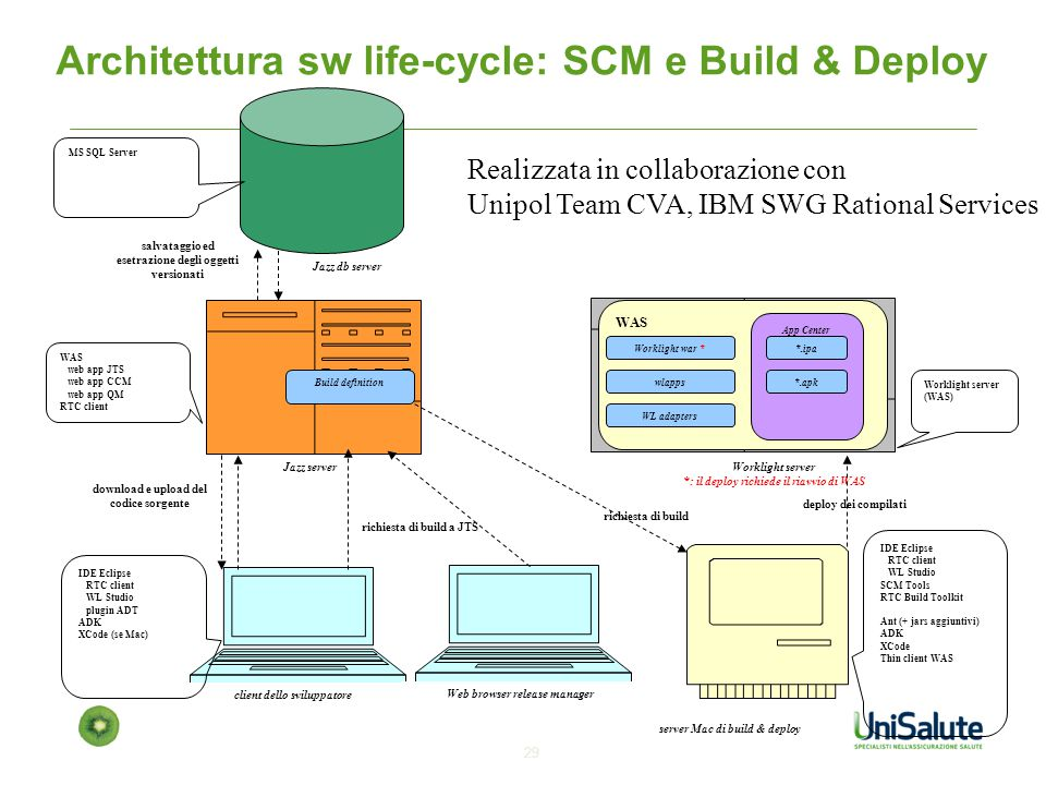 Architettura sw life-cycle: SCM e Build & Deploy