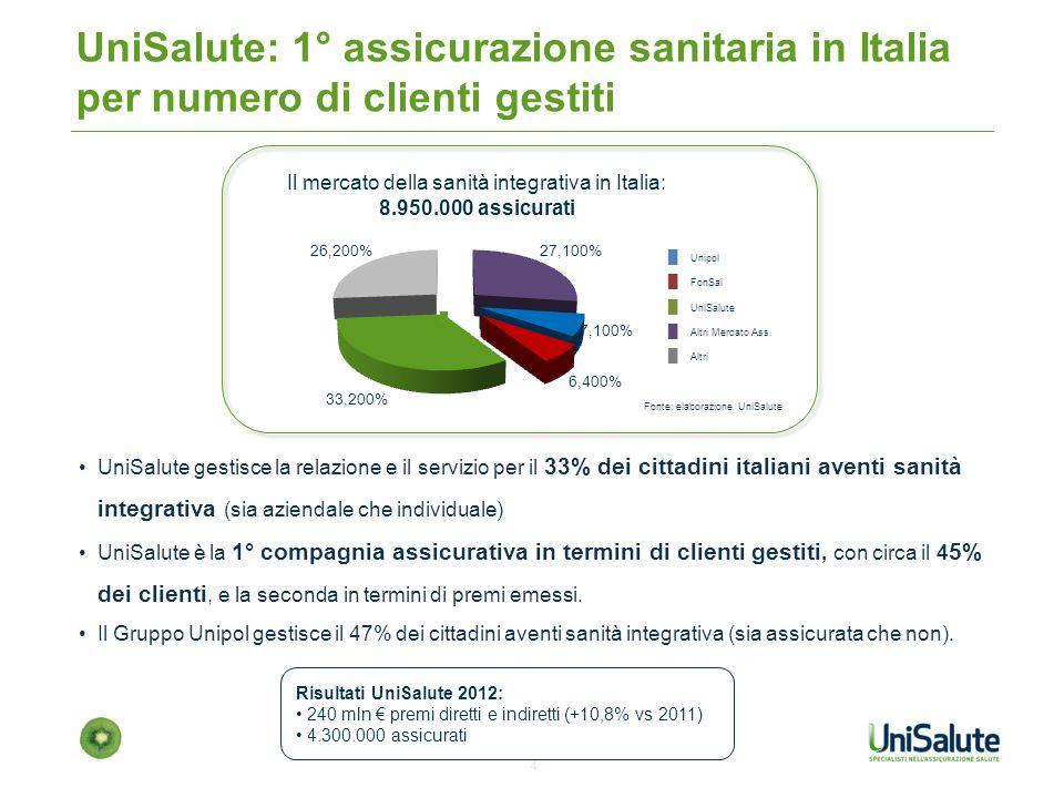 Il mercato della sanità integrativa in Italia: 8.950.000 assicurati
