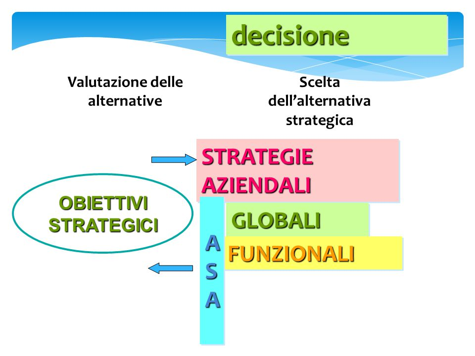 Valutazione delle alternative Scelta dell'alternativa strategica