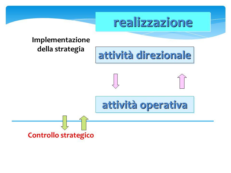 Implementazione della strategia