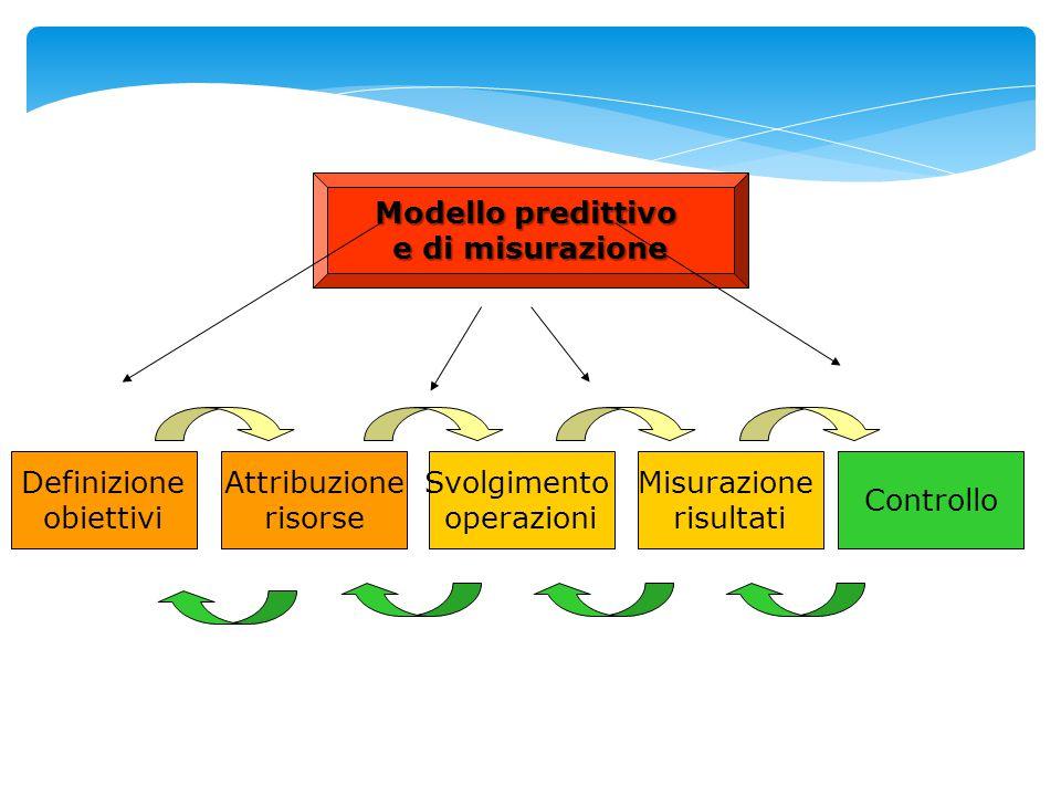 Modello predittivo e di misurazione. Definizione. obiettivi. Attribuzione. risorse. Svolgimento.