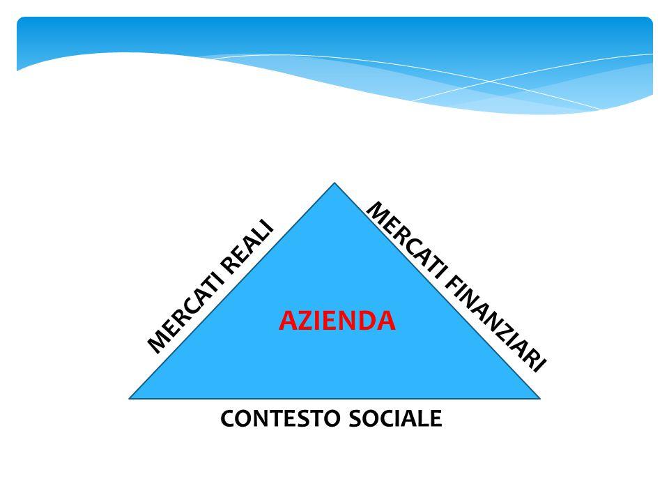MERCATI REALI MERCATI FINANZIARI AZIENDA CONTESTO SOCIALE