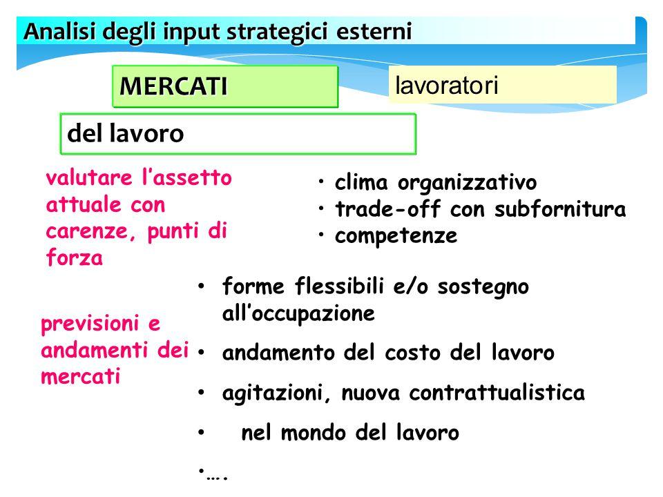 MERCATI del lavoro Analisi degli input strategici esterni lavoratori