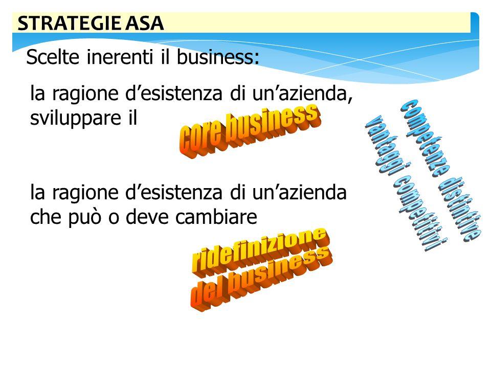 core business ridefinizione del business STRATEGIE ASA