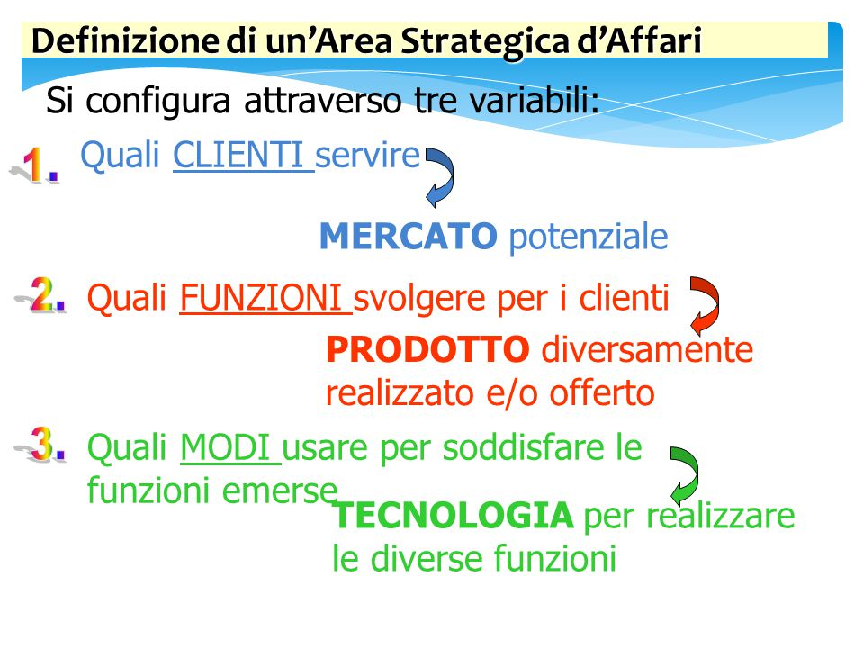 Definizione di un'Area Strategica d'Affari