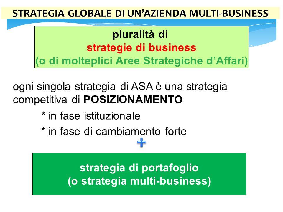 + STRATEGIA GLOBALE DI UN'AZIENDA MULTI-BUSINESS pluralità di