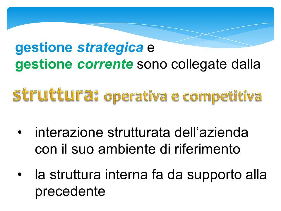 struttura: operativa e competitiva