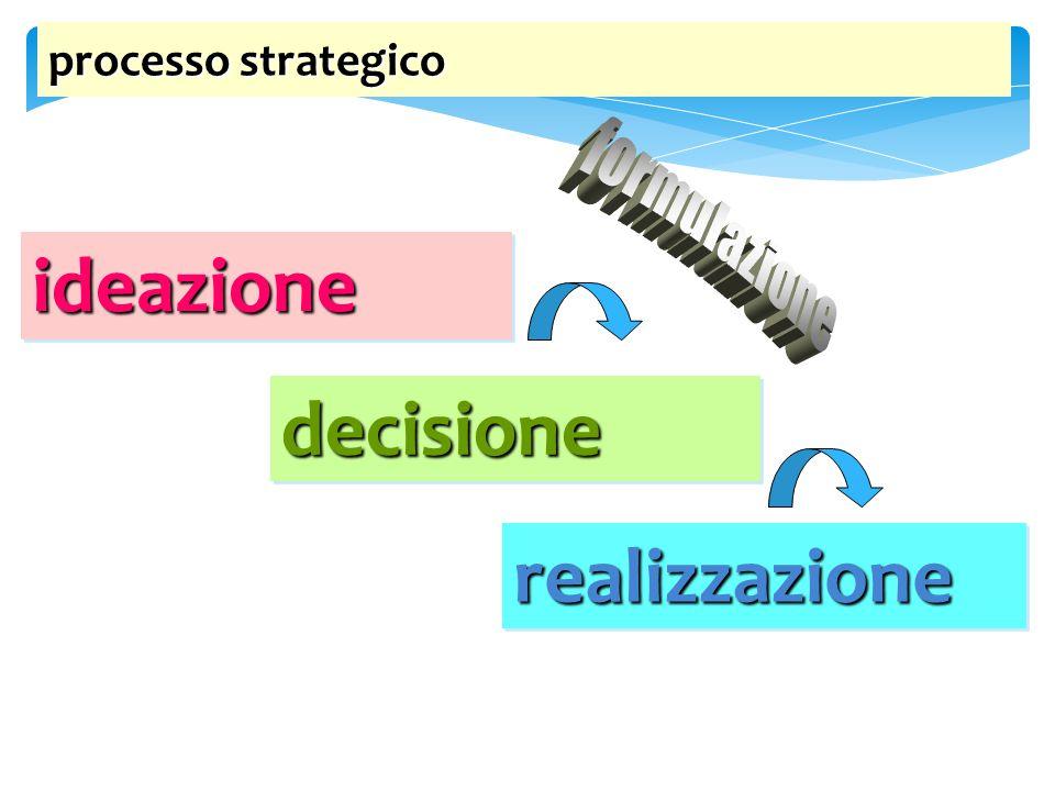 processo strategico formulazione ideazione decisione realizzazione