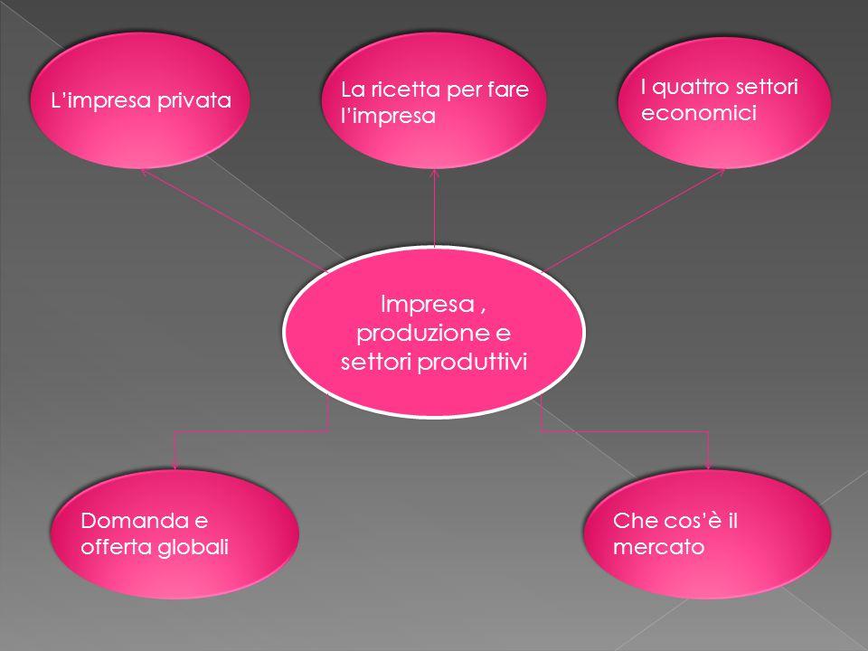 Impresa , produzione e settori produttivi