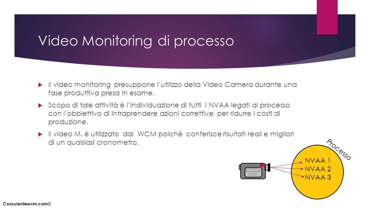 Video Monitoring di processo