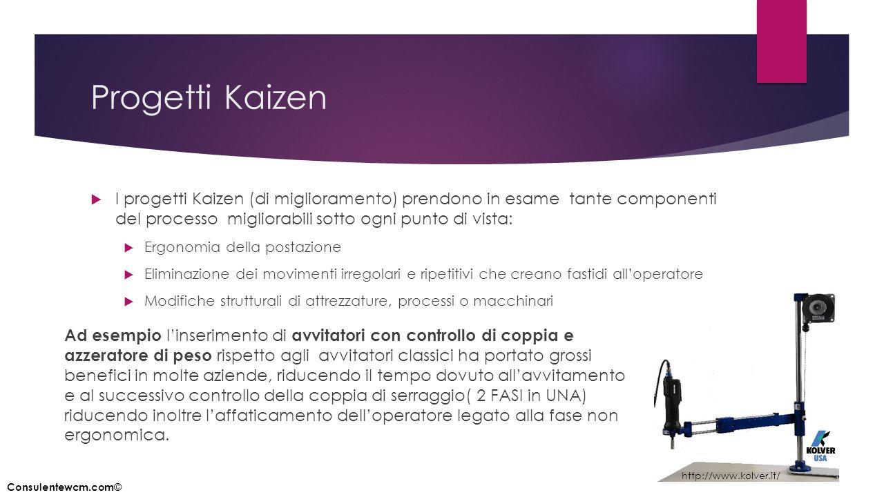 Progetti Kaizen I progetti Kaizen (di miglioramento) prendono in esame tante componenti del processo migliorabili sotto ogni punto di vista:
