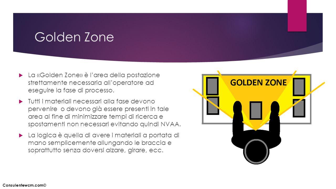 Golden Zone La «Golden Zone» è l'area della postazione strettamente necessaria all'operatore ad eseguire la fase di processo.