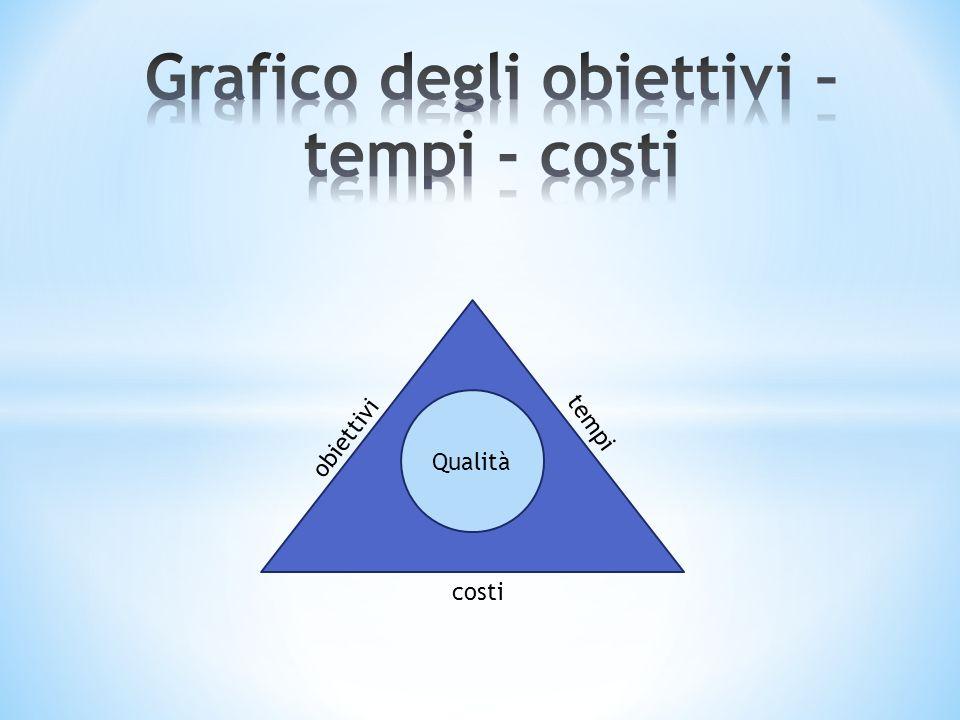 Grafico degli obiettivi – tempi - costi