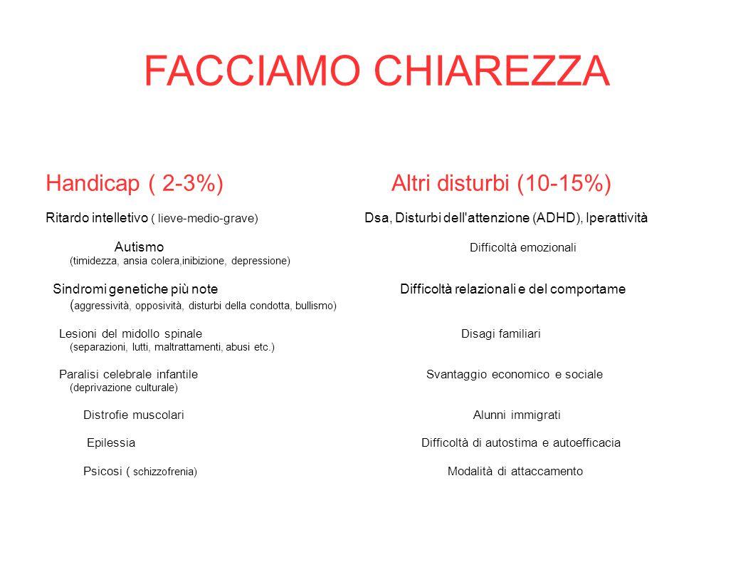 FACCIAMO CHIAREZZA Handicap ( 2-3%) Altri disturbi (10-15%)