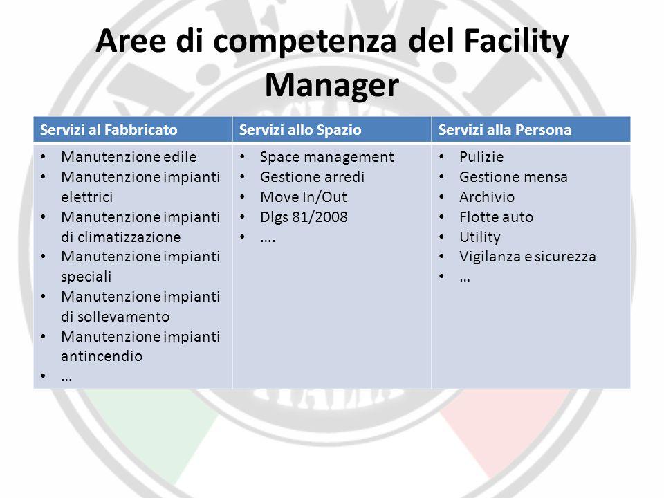 Aree di competenza del Facility Manager