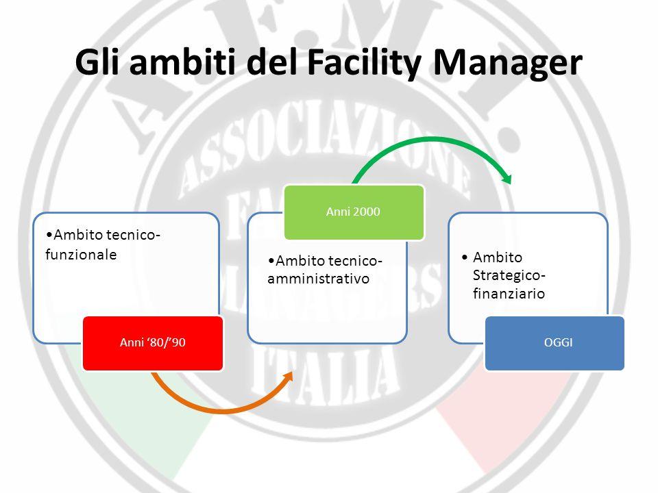 Gli ambiti del Facility Manager