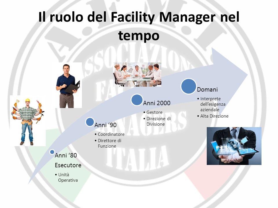 Il ruolo del Facility Manager nel tempo