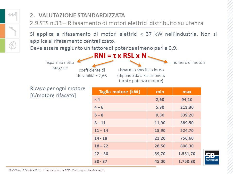 RNI = τ x RSL x N VALUTAZIONE STANDARDIZZATA