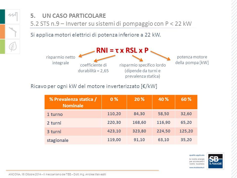 % Prevalenza statica / Nominale