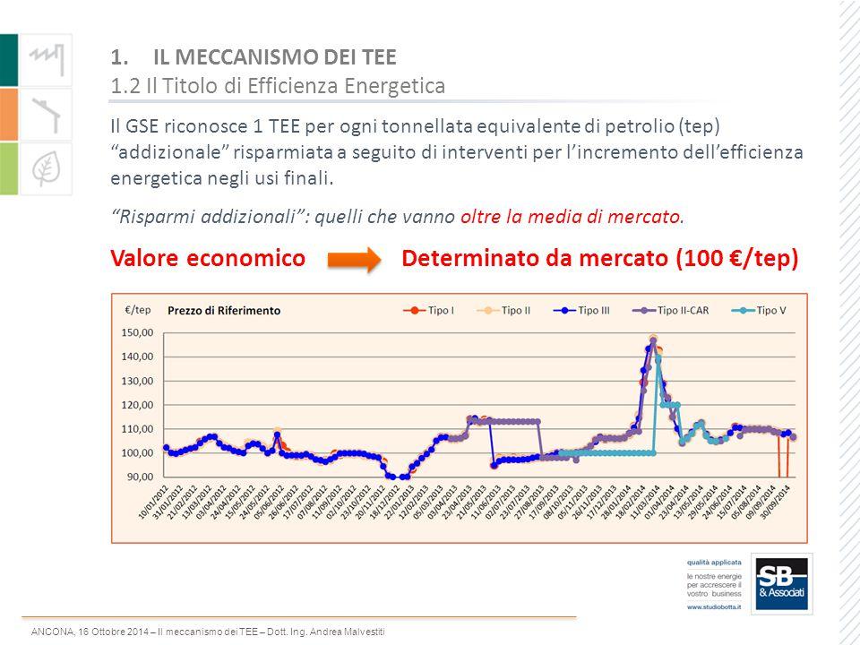 Valore economico Determinato da mercato (100 €/tep)