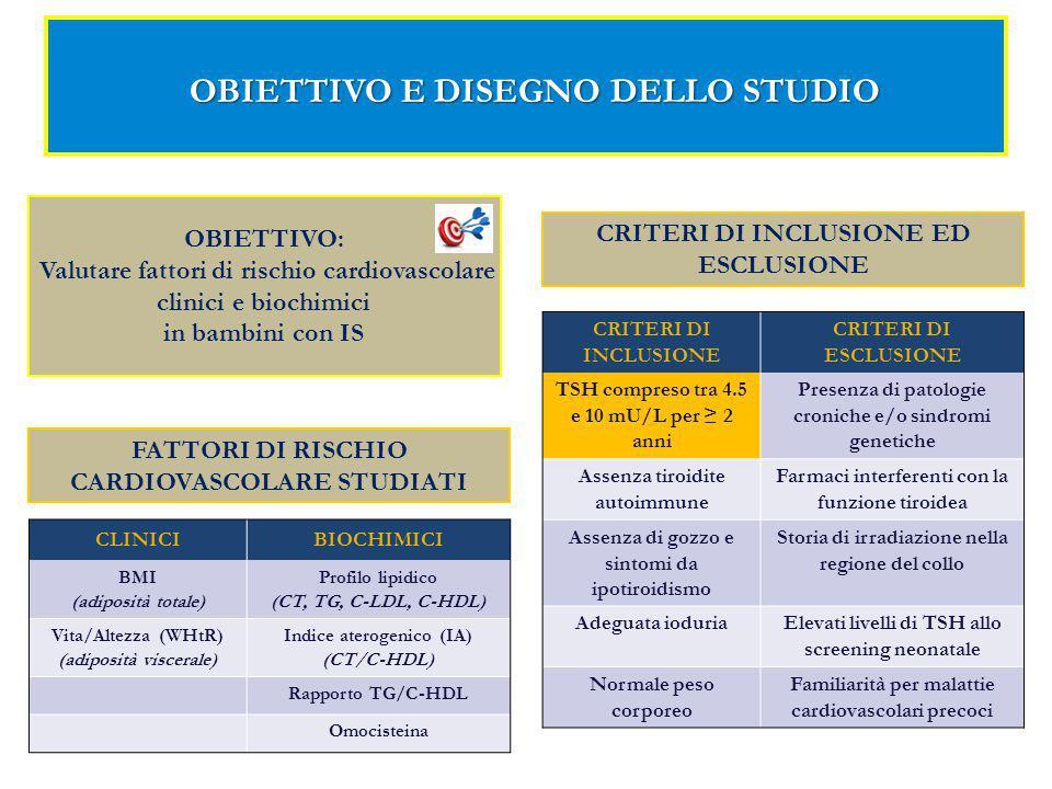 OBIETTIVO E DISEGNO DELLO STUDIO