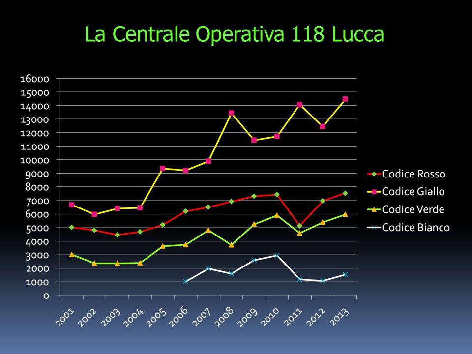 La Centrale Operativa 118 Lucca
