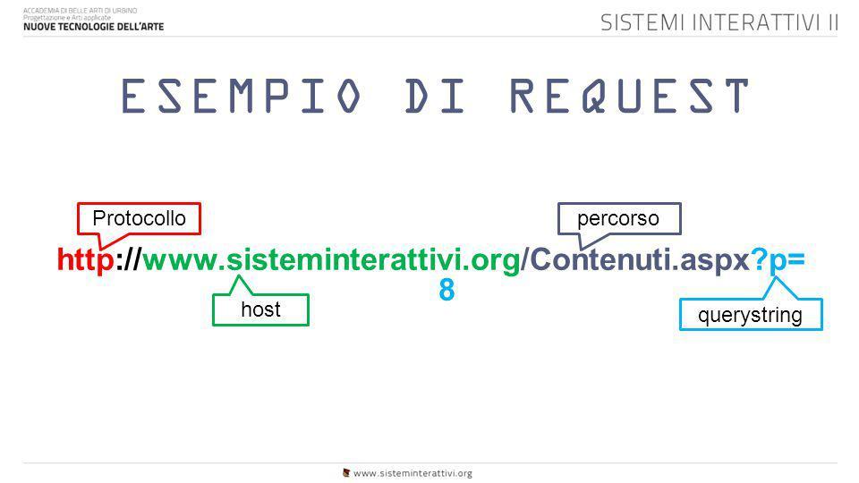 ESEMPIO DI REQUEST http://www.sisteminterattivi.org/Contenuti.aspx p=8
