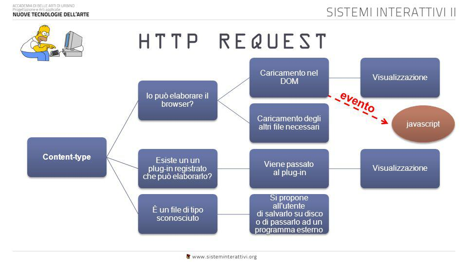 HTTP REQUEST evento Content-type lo può elaborare il browser
