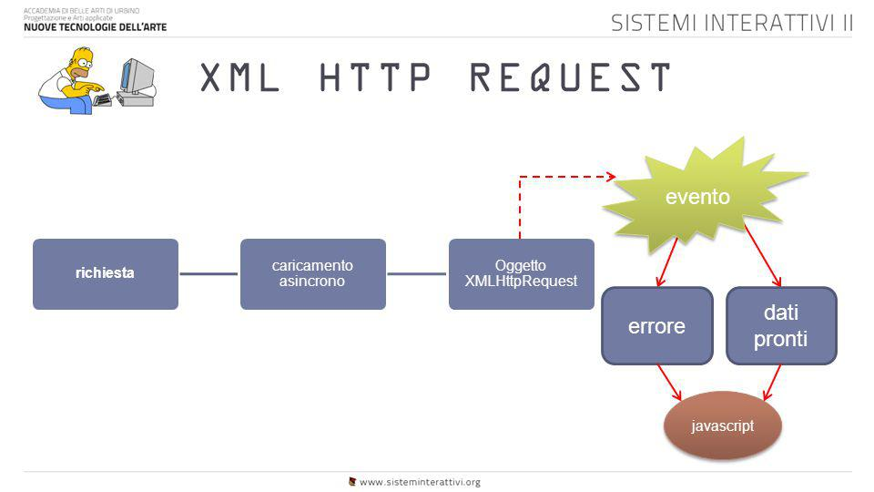 XML HTTP REQUEST evento dati pronti errore richiesta