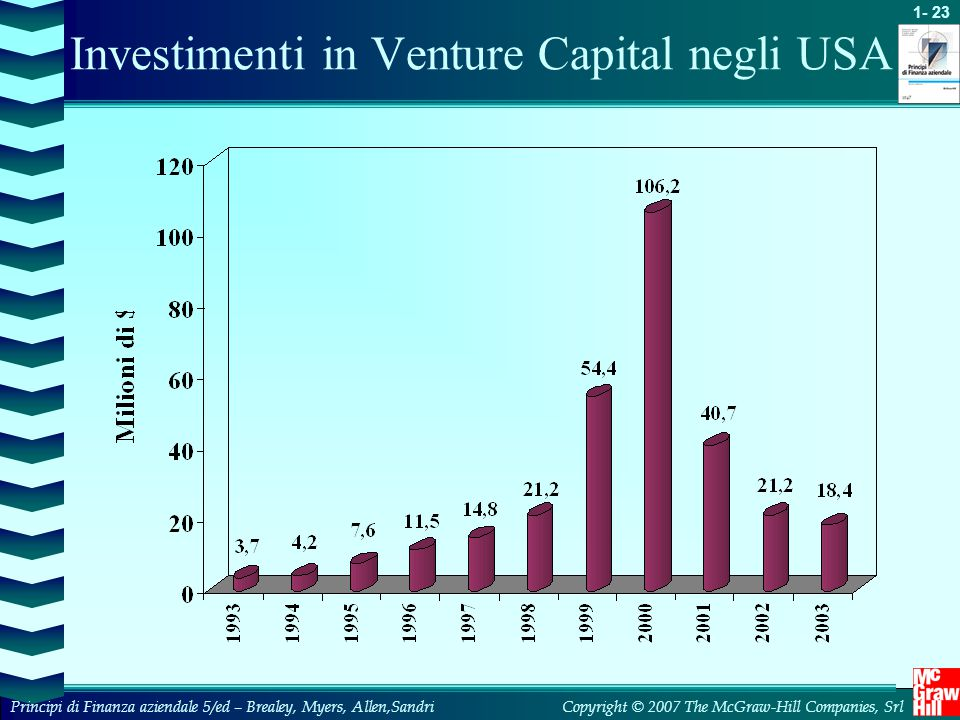 Investimenti in Venture Capital negli USA