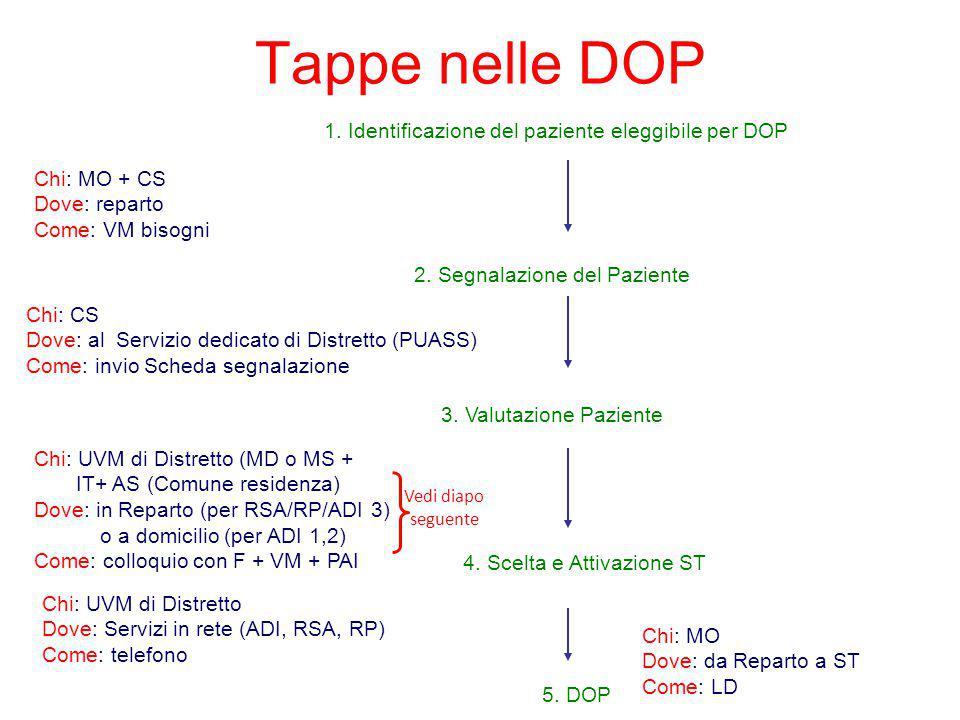 Tappe nelle DOP 1. Identificazione del paziente eleggibile per DOP