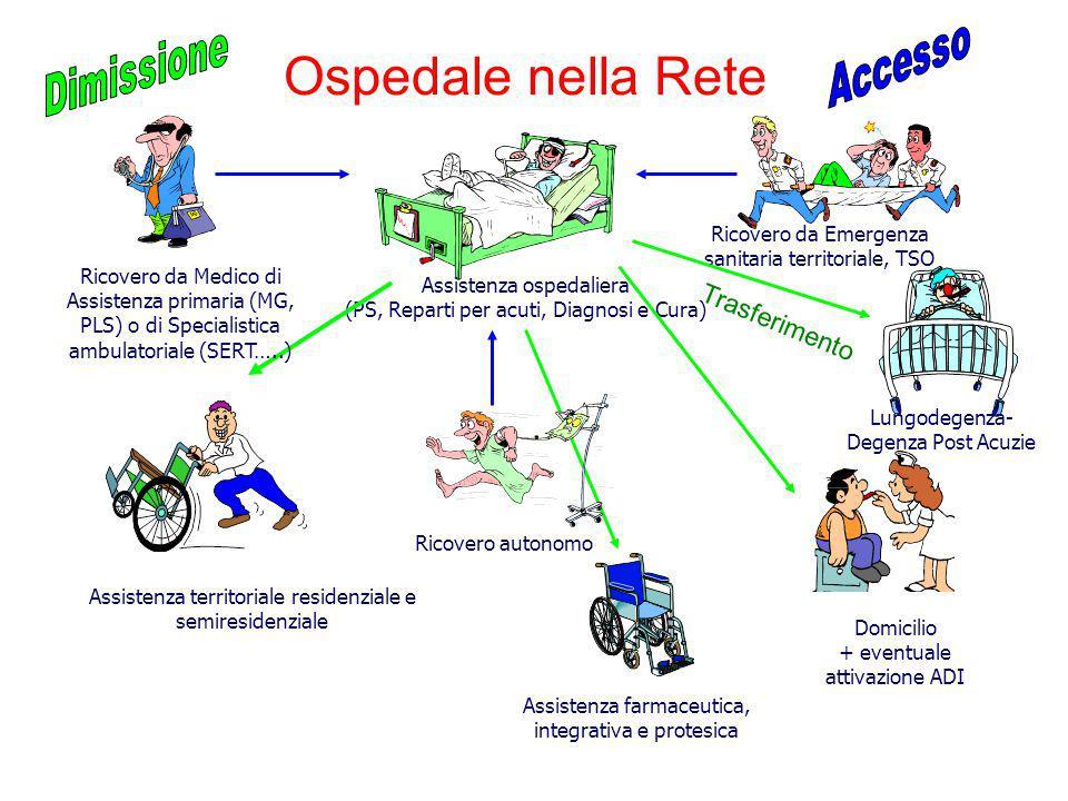 Ospedale nella Rete Accesso Dimissione Trasferimento